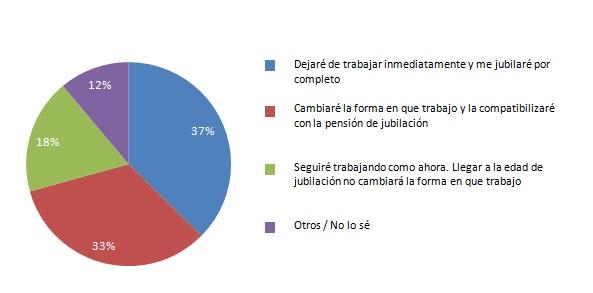 Los autónomos confían menos en el sistema público de pensiones que la media española