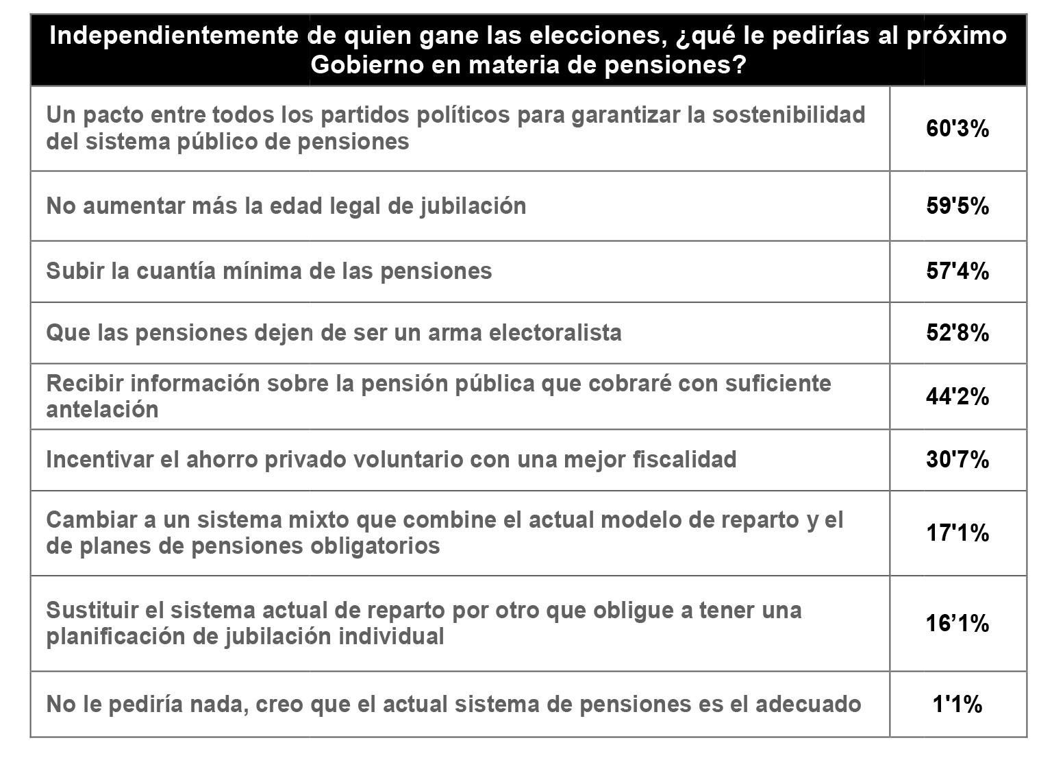 Ante las próximas elecciones, los españoles demandan un pacto sobre las pensiones