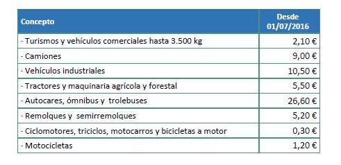 Desde julio el CCS cubrirá los riesgos extraordinarios de todos los vehículos