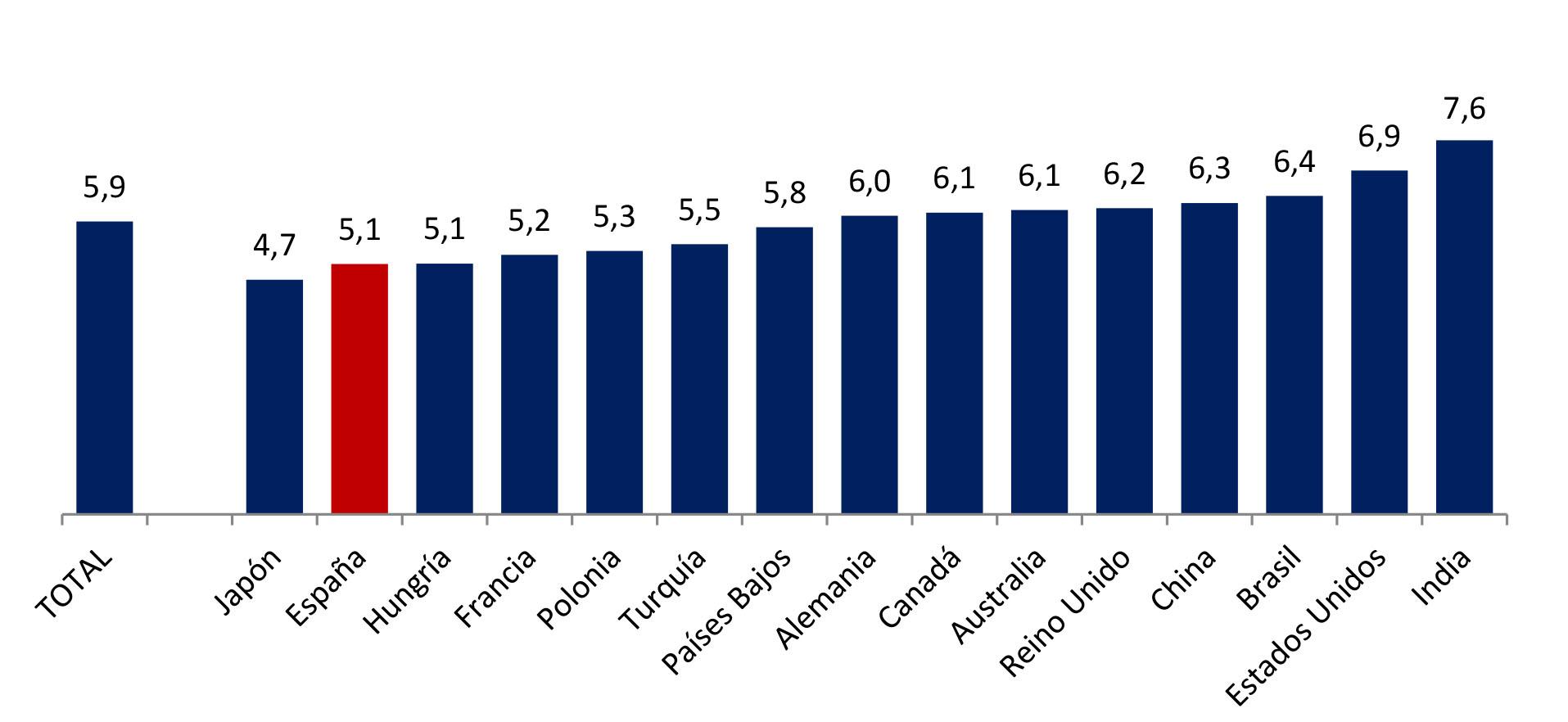 España no ahorra para la jubilación