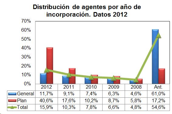 En 2012 el 54 6 de los agentes llevaba m s de cinco a os for Oficina allianz sevilla