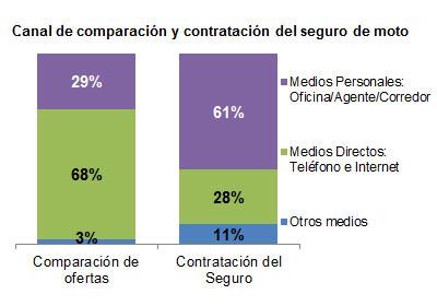 El 72 de los clientes compara ofertas antes de contratar for Oficina sanitas zaragoza