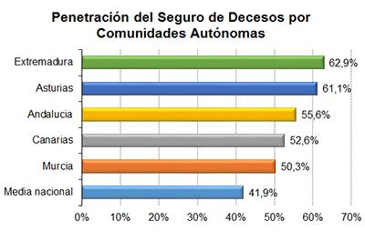 Extremadura y asturias tienen la mayor tasa de penetraci n for Oficina allianz sevilla