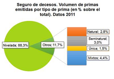 Decesos cuenta con casi 19 5 millones de asegurados y m s for Oficina allianz sevilla