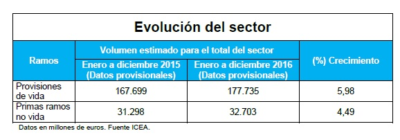 El seguro cierra 2016 con cifras récord: 63.827 millones en primas y un crecimiento del 12%