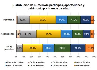Los participes de 41 51 a os poseen el 33 de los planes for Oficina allianz sevilla