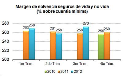 El margen de solvencia de las aseguradoras supera en 2 7 for Oficina allianz sevilla