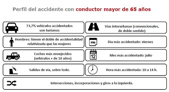 Los mayores de 65 años, los conductores con menor accidentalidad