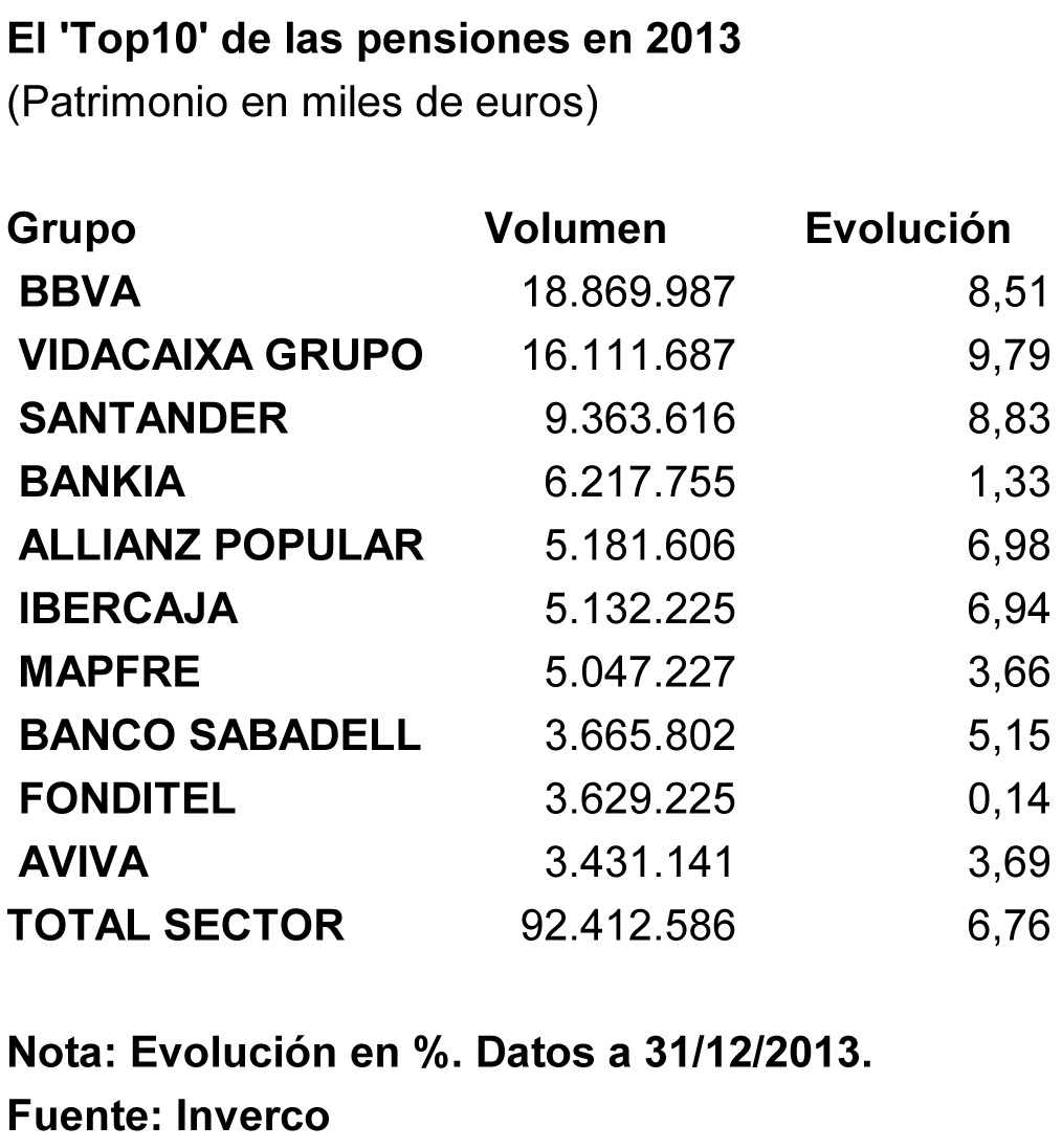 La rentabilidad de los planes de pensiones en 2013 aument for Oficina allianz sevilla