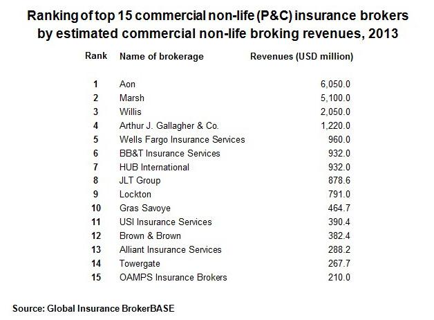 Los 150 mayores brokers del mundo intermedian el 58 8 del for Oficina allianz sevilla