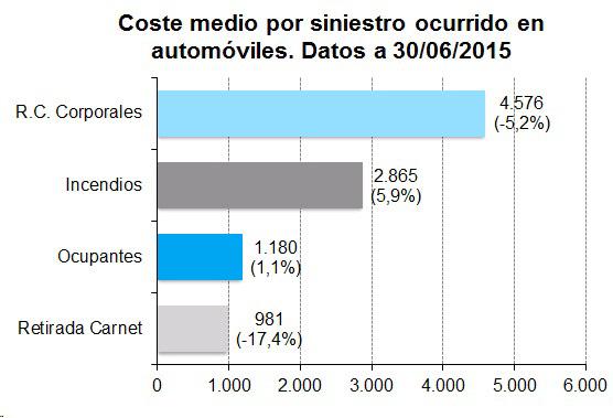 El coste medio de la garant a de rc corporales en autos for Oficina allianz sevilla