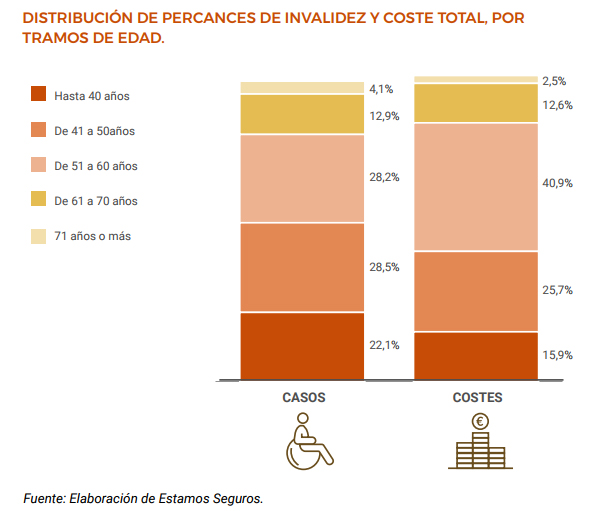 El seguro paga en indemnizaciones por invalidez 307 millones al año
