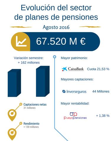 El ahorro gestionado por los Planes de Pensiones aumenta en agosto en 162 millones