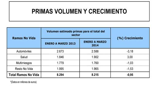 El volumen de primas del sector asegurador descendi un 4 - Caser grupo asegurador ...