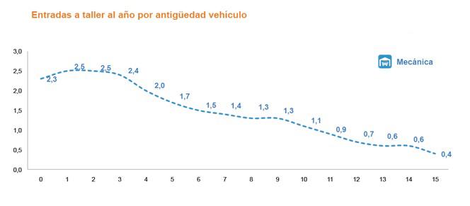 Los conductores reducen a la mitad sus visitas al taller cuando su coche llega a los 10 años