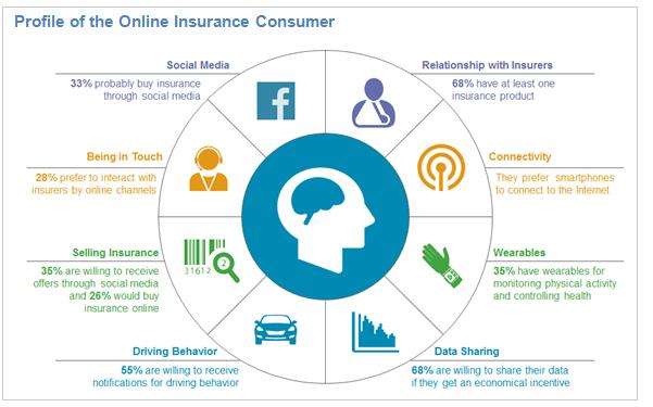 El 71% de los clientes prefieren el contacto personal en Seguros
