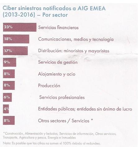 Servicios financieros: el sector que comunica más cibersiniestros