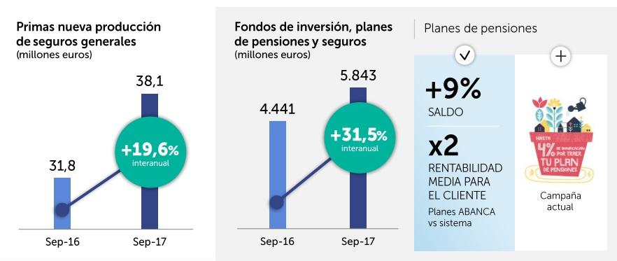 Abanca fondos de inversion