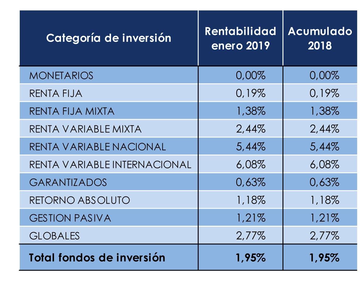 Fondos de renta variable internacional
