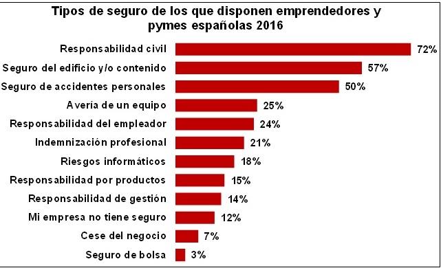 Al 16% de los emprendedores le resulta difícil encontrar un seguro para su empresa