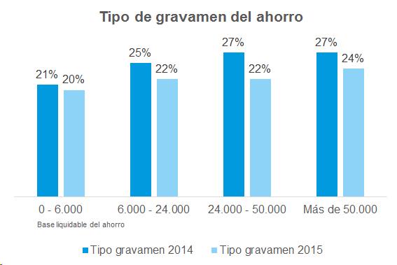 Icea desgrana las novedades fiscales en el irpf en 2015 for Oficina allianz sevilla