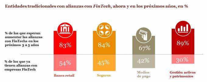 El 45% del seguro mundial apuesta ya por el sector insurtech