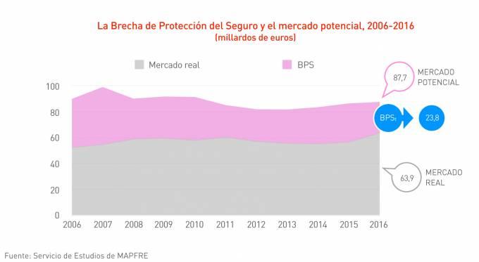 Las primas en España deberían crecer un 37,2% para cerrar la brecha del seguro