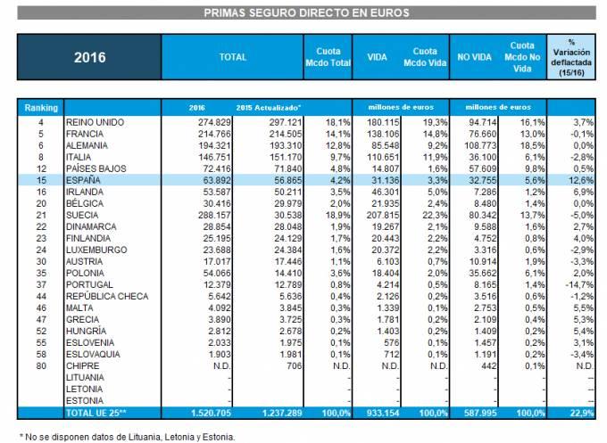 España fue el país que más creció en primas en la Unión Europea en 2016